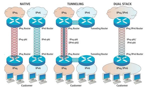 DualStack_ipv4_ipv6