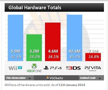vendas_consolas_11_janeiro2014