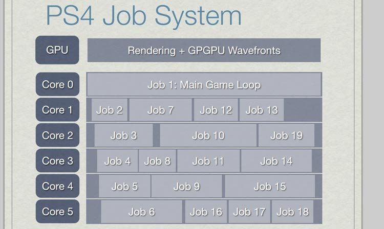 playstation-4-job-system-analysis