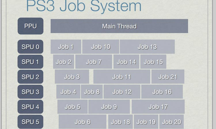 ps3-job-system-naughty-dog