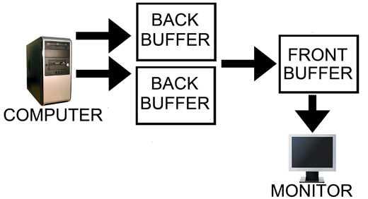 triple buffer