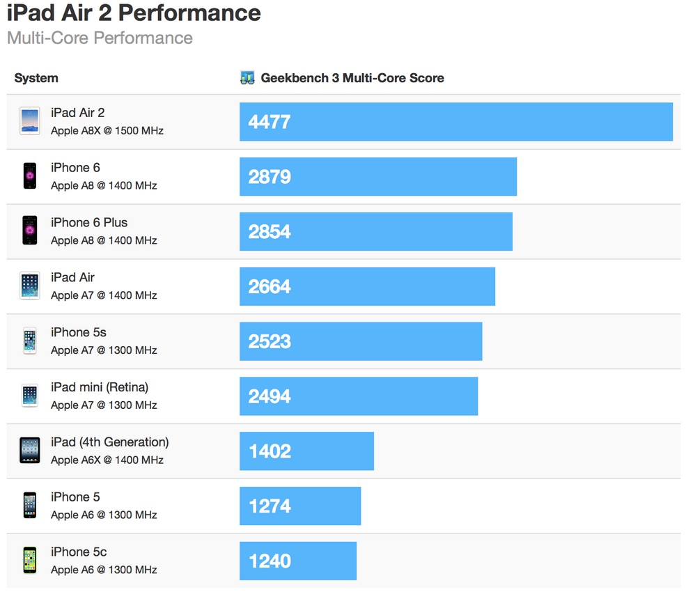 ipad_air_2_geekbench_multi