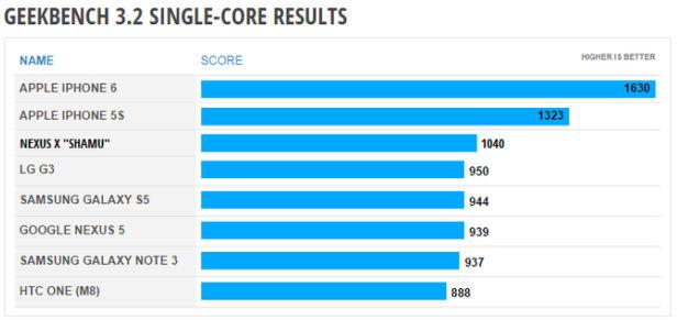 nexus-6-comparison-single-core