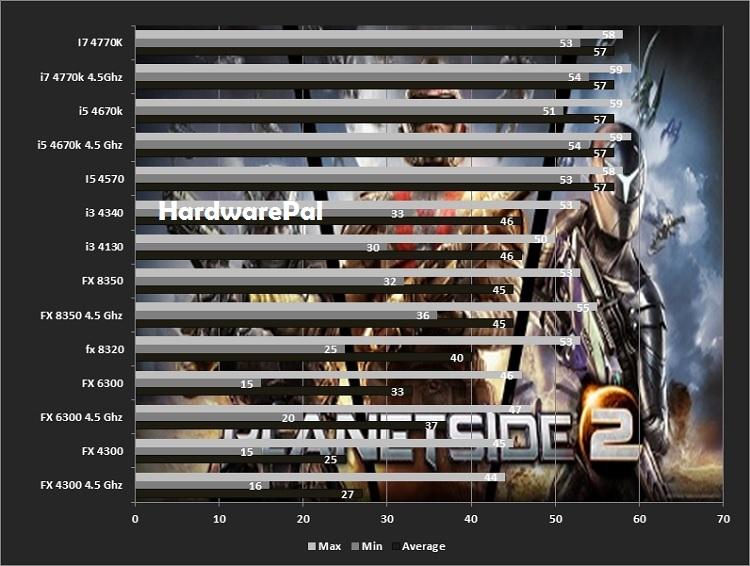 planetside-2-benchmark
