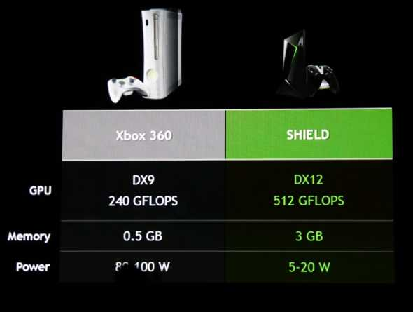 shield console vs X360