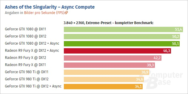 GTX-1080-Ashes-Of-The-Singularity-DirectX-12-Async-Compute-Performance-4K-Extreme