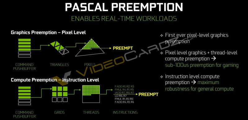 Nvidia-Pascal-GTX-1080-Preemption-Async